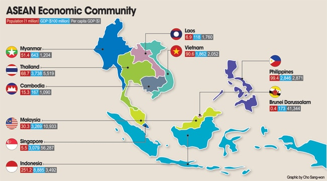 asean-pays-statistiques