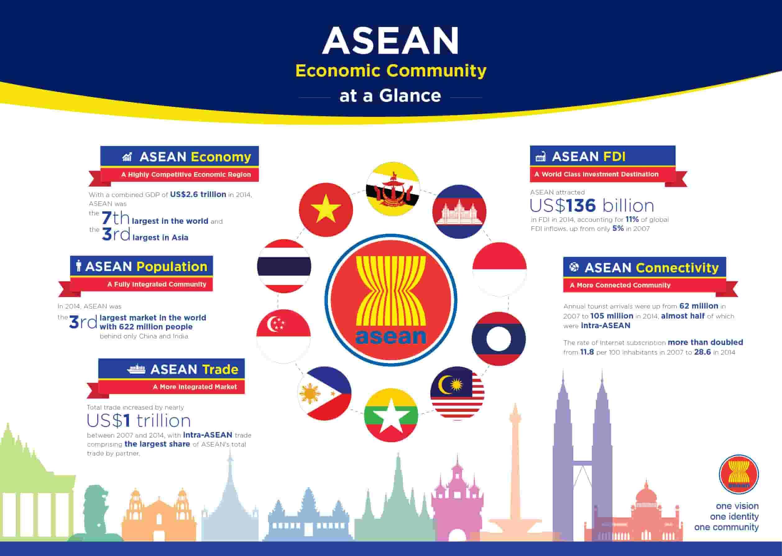 communauté-ASEAN