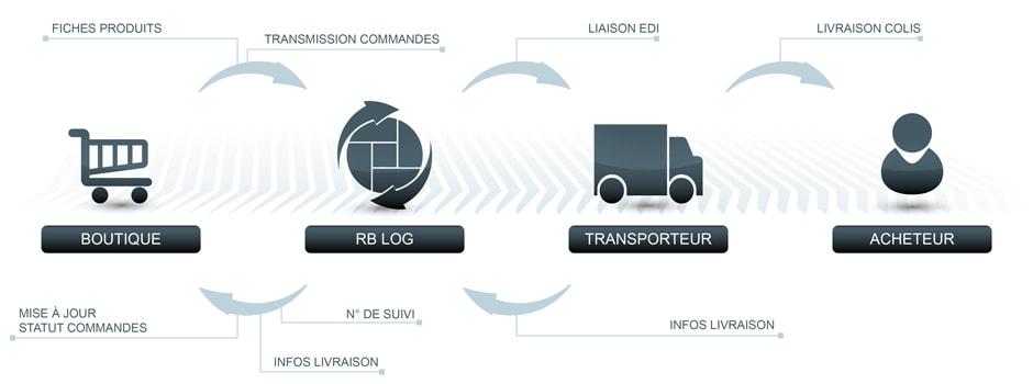 e-Commerce-logistique