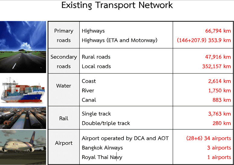 transport-network-thailand
