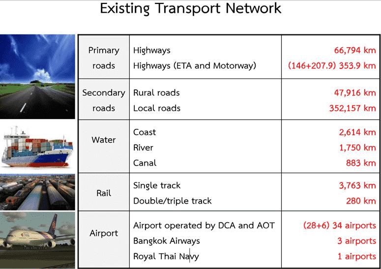 transport-network-thailand